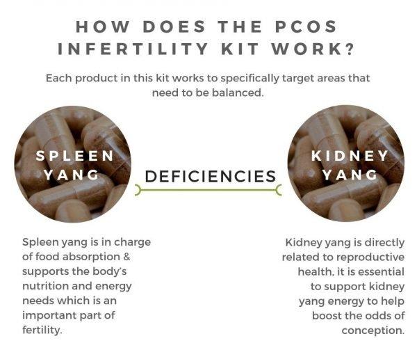 PCOS Infertility Kit