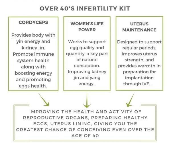 Women's Over 40 Infertility Kit
